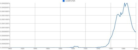 Google Ngram Viewer | Education 3.0 | Scoop.it