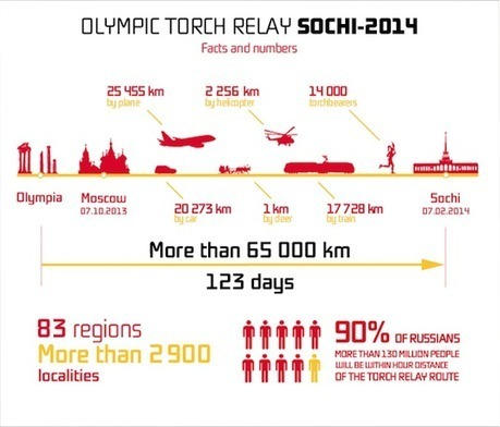 Visualizing The Winter Olympics - Mapping The 2014 Torch Relay | Design in Education | Scoop.it