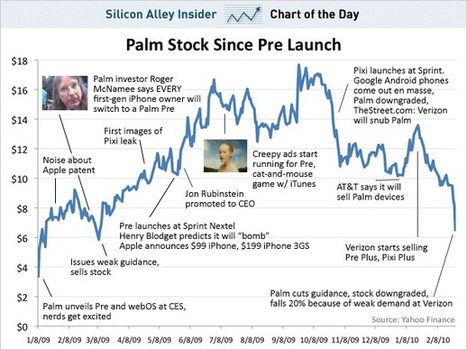 BlackBerry Investors Might Want To Take A Look At This Palm(RIP) Pre Chart | cross pond high tech | Scoop.it
