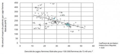 Santé Pays de la Loire > La densité régionale de sages-femmes est équivalente à la moyenne nationale (149 sages-femmes pour 100 000 femmes âgées de 15 à 49 ans)   Observer les Pays de la Loire   Scoop.it