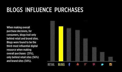 Influencer Marketing Is The New King Of Content - #infographic | Public Relations & Social Media Insight | Scoop.it