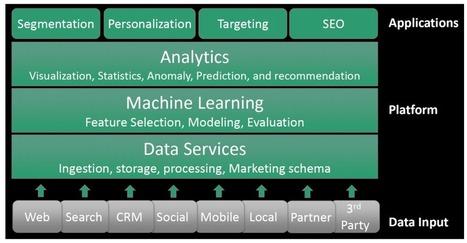 How Big Data Analytics Is Shining a Light on Anonymous Web Traffic | _Web Social Analytics | Scoop.it