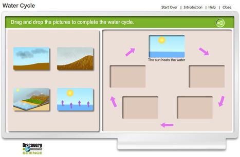 Water Cycle Diagram | science | Scoop.it