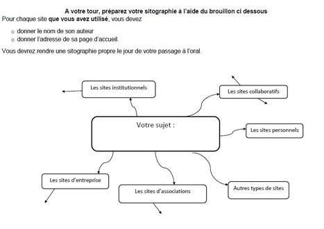 Comment présenter votre sitographie sous forme de carte mentale ? | CDI du collège Jean Jaurès | Scoop.it