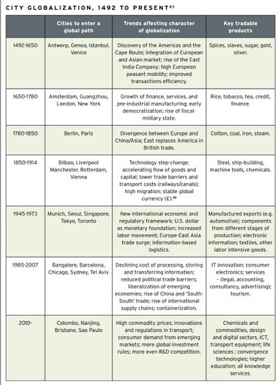 Τα 10 χαρακτηριστικά γνωρίσματα των μητροπολιτικών πόλεων : Πόλεις και Πολιτικές   Cities and Policies ( Place Management and Branding )   Scoop.it