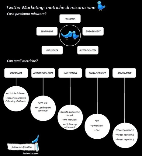 Twitter marketing - metriche di misurazione | Infographic Love | Observer - Social Media Monitoring | Scoop.it