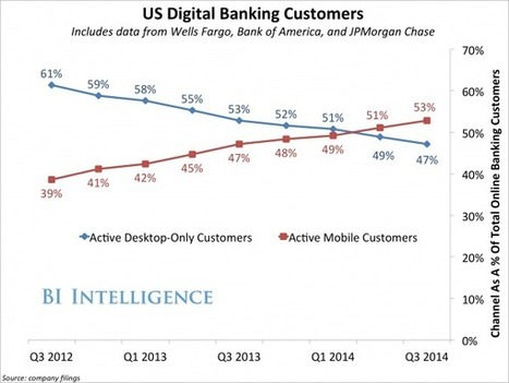 For The First Time, A Majority Of US Online Banking Customers Access Their Accounts On Smartphones And Tablets | Mobile Marketing News | Scoop.it