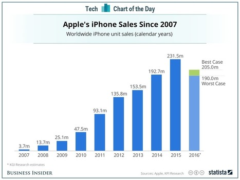 The end of the iPhone's amazing eight-year run | Mobile Technology | Scoop.it