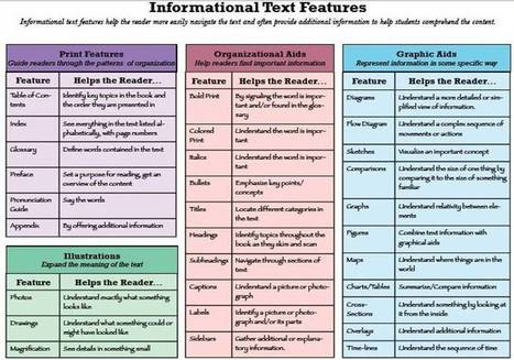 What are Informational Texts? | Informational Text and Literary Nonfiction | Scoop.it