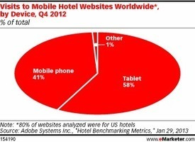 Tablets Grab Significant Share of Travel Traffic   Travel Tech & Innovation   Scoop.it