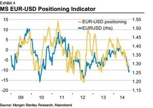 EUR/USD: From USD De-Positioning To Repatriation - Morgan Stanley | Expatriate Living | Scoop.it