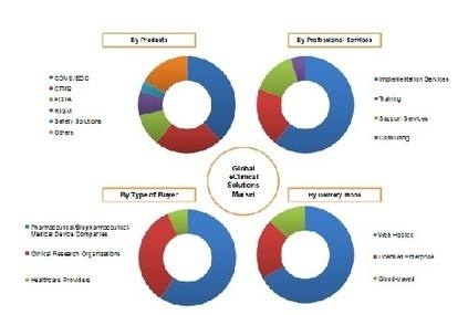 eClinical Solutions Market by Product, Services & Delivery Modes - 2018 | MarketsandMarkets | Healthcare | Scoop.it