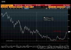 Marc to Market: Great Graphic: Yen Since Onset of the Financial Crisis | Featured at fifthestate.co | Scoop.it
