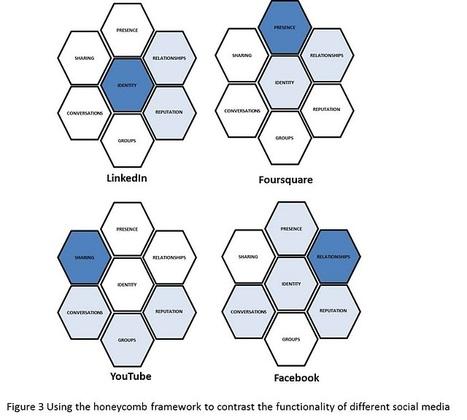EN - Blog - Understanding the Social Media Ecology: A Honeycomb Framework | Intelligent Organizations | Scoop.it