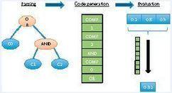 Fault Trees - insideHPC | opencl, opengl, webcl, webgl | Scoop.it