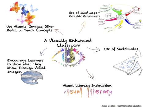 Necessidade de se incluir mais imagens nas Escolas para a Aprendizagem | Dênia Falcão - IPE - Inova Práticas Educacionais | Scoop.it