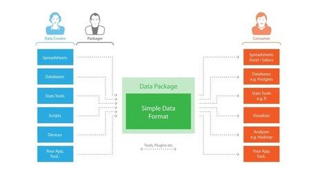 Standards - Frictionless Open Data | Open Knowledge | Scoop.it