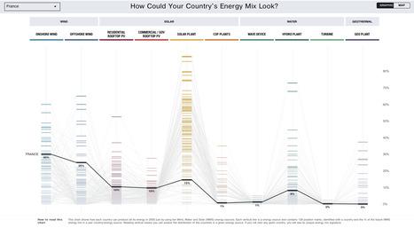 A quoi ressemblerait une France 100% énergies renouvelables ? | Journalisme graphique | Scoop.it