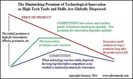 Charles Hugh Smith: Why the Innovation Premium Is Diminishing | Gold and What Moves it. | Scoop.it