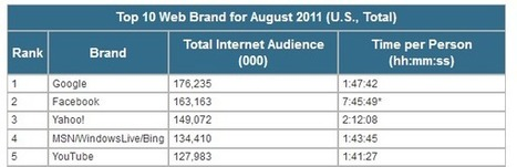 YouTube Gains as Facebook Numbers Continue to Slide | Multichannel customer experience | Scoop.it