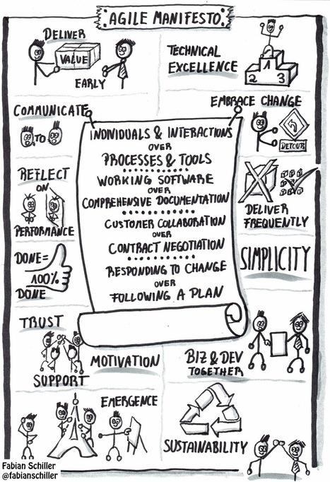 It's Certainly Uncertain: Agile Manifesto on One Page | Atlassian Stuff | Scoop.it