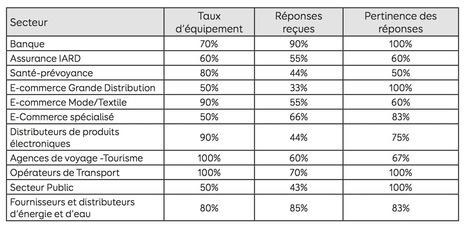 Etude : l'utilisation des Réseaux Sociaux pour la Relation Client | RelationClients | Scoop.it