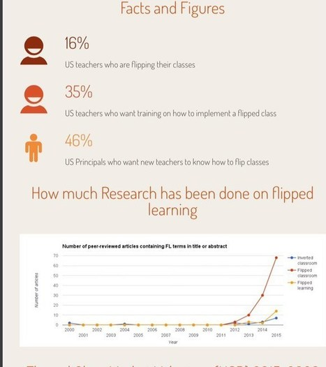Flipped Learning Growing Globally Infographic | Wiki_Universe | Scoop.it