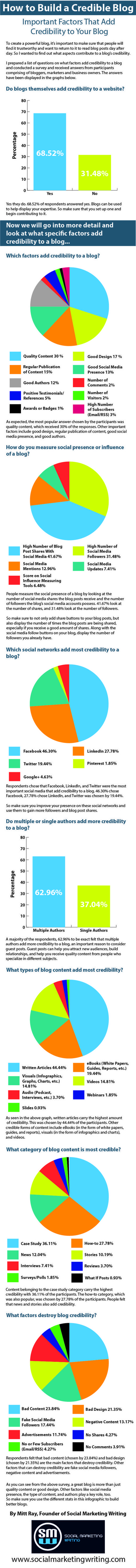 How to Build a Credible Blog that People Trust - Jeffbullas's Blog | Blogging | Scoop.it