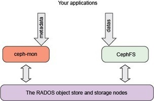 Integrate a Ceph storage cluster within an OpenStack cloud | Cloud Tech - Openstack | Scoop.it