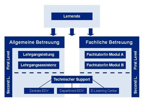 E-Portfolio-Konzept (3/5) - Mahara ePortfolio IMB Danube University Krems Austria | KlasseDeutsch | Scoop.it