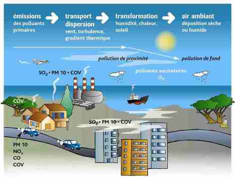 Pollution atmosphérique | pollution atmosphérique 3eD 2014 | Scoop.it