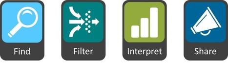 Interpretation - a crucial part of the L&D role   Communities of Practic   Scoop.it