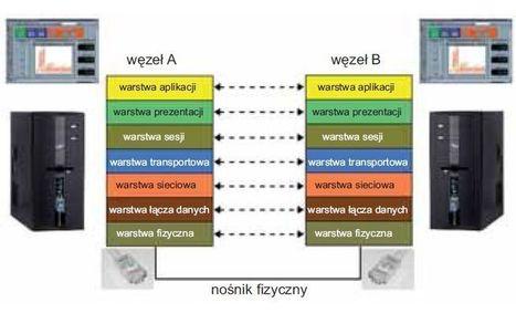 __b_68ce781a7a2dc10b9bc400e810004b8f.jpg (770x467 pixels) | Model ISO OSI Krawczyk | Scoop.it