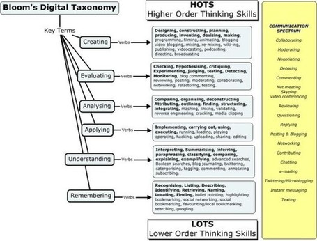 70+ Web Tools Organized For Bloom's Digital Taxonomy - Edudemic | academic literacy development | Scoop.it