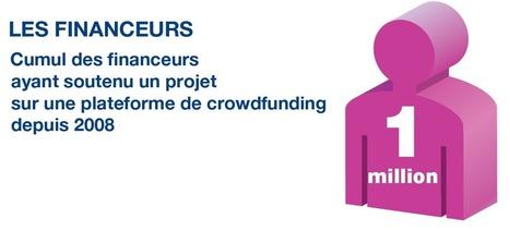 [Infographie] Baromètre du crowdfunding en France - Premier semestre 2014 | | L'oeil du cab sur le Crowdfunding | Scoop.it