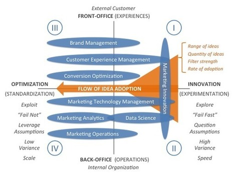 The 4 quadrants of marketing management, a 2x2 model - Chief Marketing Technologist | product dev, payments & other stuff | Scoop.it
