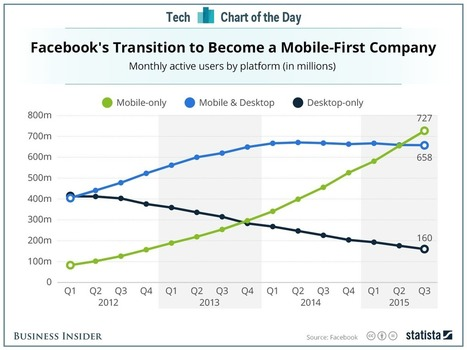 Facebook is officially a mobile-first company | cross pond high tech | Scoop.it