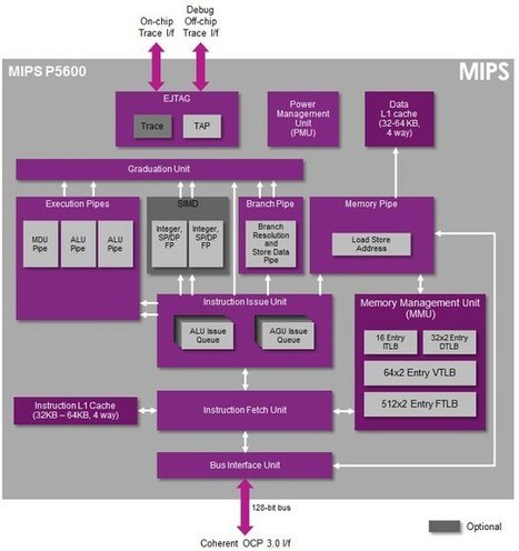 "Imagination Technologies Announced MIPS P5600, the First ""Warrior"" Core 