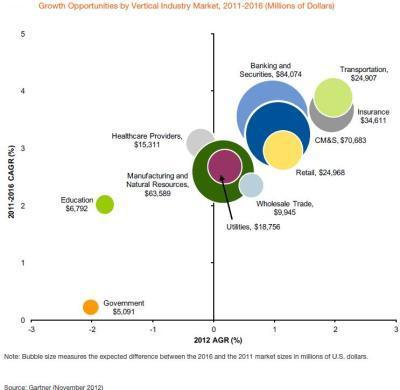 Cloud Computing and Enterprise Software Forecast Update, 2012 | OnInnovation | Scoop.it