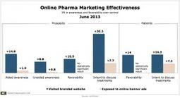 Pharma's Online Marketing Efforts Pay Off | Healtcare-Pharma Marketing | Scoop.it