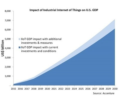 Industrial IoT to Boost Economic Growth: Accenture - M2M Magazine | My China Business News Selection | Scoop.it