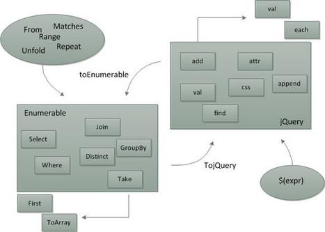 linq.js - LINQ for JavaScript - Home | JS Development | Scoop.it