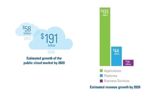 Cloud : le marché mondial à la loupe des analystes - ZDNet - ZDNet France | Cloud au Benelux (et ailleurs ...) | Scoop.it