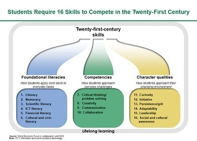 Education Technology and the Twenty-First-Century Skills Gap | learning by using iPads | Scoop.it