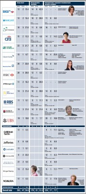 How many women are on boards at financialinstitutions? | Diversity in the Boardroom | Scoop.it