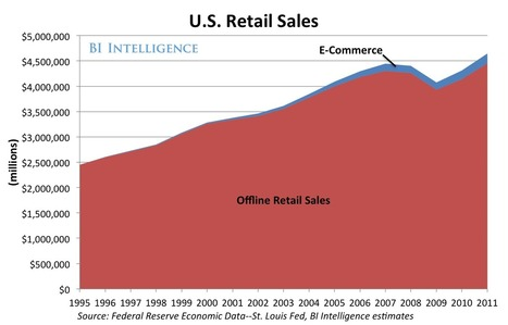 The Growth Of Mobile-Social Commerce - Business Insider | 50 plus technology | Scoop.it