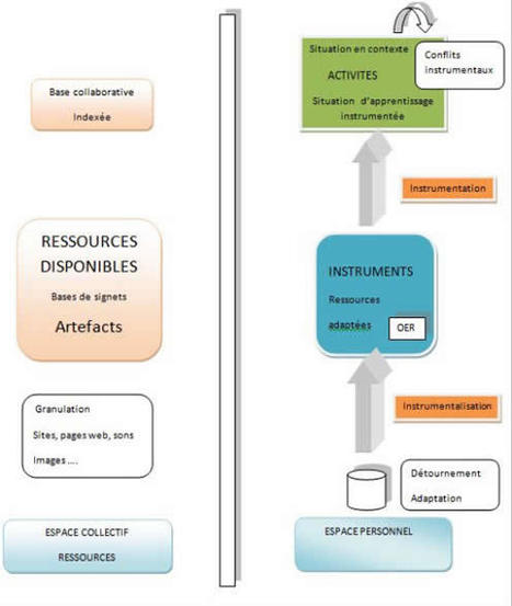 Les pratiques du socialbookmarking pour l'éducation | Académie de Toulouse - Mission TICE | Scoop.it