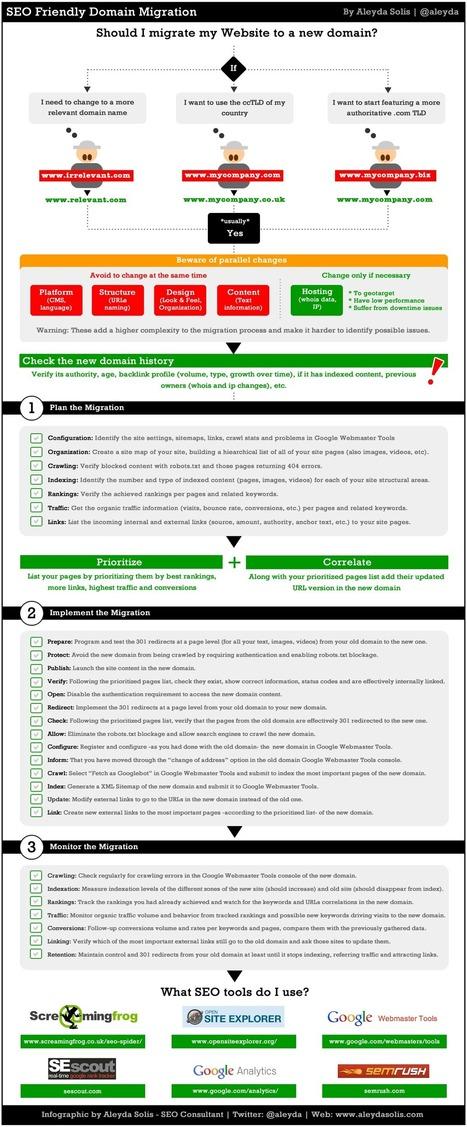 Infographie : Réussir une migration de domaine, notamment pour le SEO | seo | Scoop.it