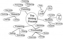 3 Prewriting Strategies for Any Writing Project | Scriveners' Trappings | Scoop.it