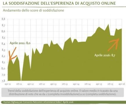 Net Retail: Un Percorso Virtuoso | Studio Cappello | Social media culture | Scoop.it